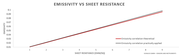 Emissivity_vs_Sheet_Resistance_Graph.png